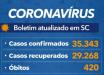 Estado confirma 35.343 casos e 420 mortes por Covid-19