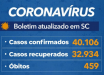 Estado confirma 40.106 casos e 459 mortes por Covid-19