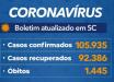 Estado confirma mais de 105 mil casos de coronavírus