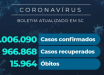 Santa Catarina confirma 1.006.090 casos de coronavírus