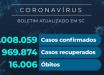 Santa Catarina confirma 1.008.059 casos de coronavírus