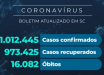 Santa Catarina confirma 1.012.445 casos de coronavírus