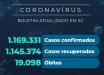 Santa Catarina confirma 1.169.331 casos de coronavírus