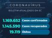 Santa Catarina confirma 1.169.652 casos de coronavírus