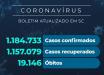 Santa Catarina confirma 1.184.733 casos de coronavírus