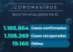 Santa Catarina confirma 1.185.864 casos de coronavírus