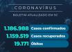 Santa Catarina confirma 1.186.988 casos de coronavírus