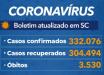 Santa Catarina confirma 332 mil casos de coronavírus