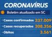 Santa Catarina confirma 337 mil casos de coronavírus