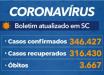 Santa Catarina confirma 346 mil casos de coronavírus
