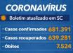 Santa Catarina confirma 681 mil casos de coronavírus