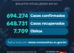 Santa Catarina confirma 694 mil casos de coronavírus
