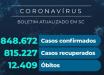 Santa Catarina confirma 848 mil casos de coronavírus