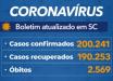 Santa Catarina confirma mais de 200 mil casos de coronavírus
