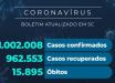 Santa Catarina confirma mais de um milhão de casos de coronavírus